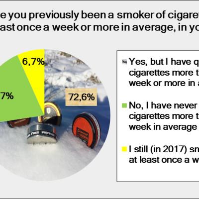 Regeringen mörkar att rökningens årliga kostnader är lika stora som Sveriges biståndsbudget