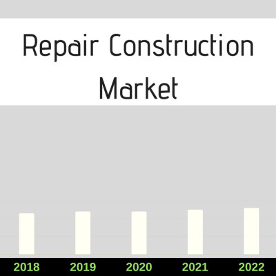 Repair Construction market To Grow at a CAGR of 8.6% by 2022 According to new research