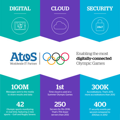 Atos infographic post Rio