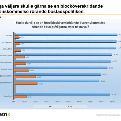 Fråga om blocköverskridande överenskommelse