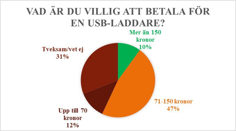 Stor granskning av USB-laddare 7