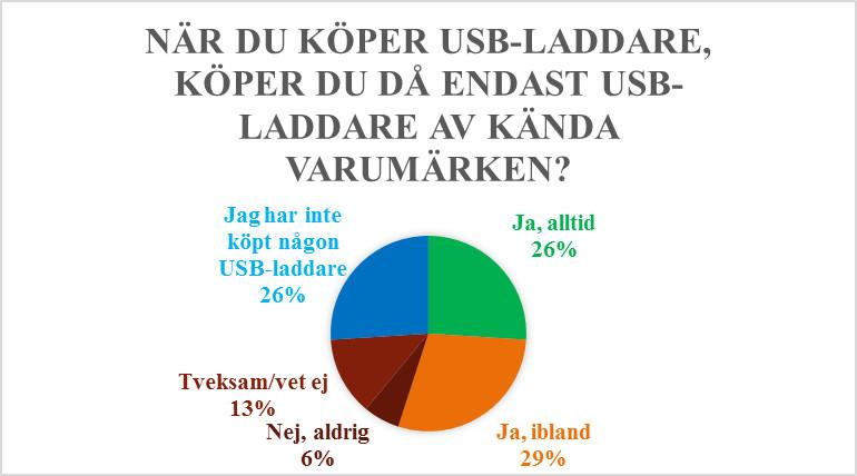 Stor granskning av USB-laddare 10
