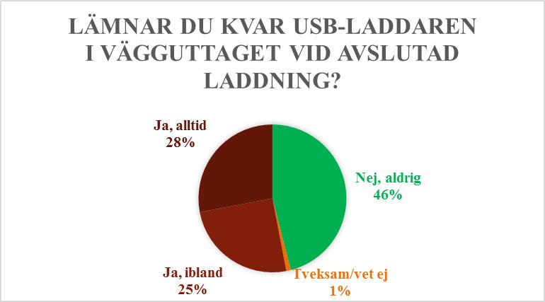 Stor granskning av USB-laddare 8
