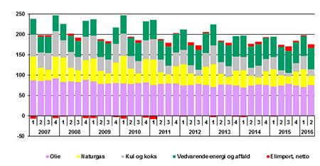 Fig. 1: Faktiske energiforbrug i Danmark [PJ]