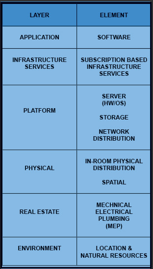 Alla lager från mark till moln i ett datacenter