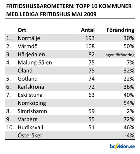 FritidshusbarometernMaj_Topp10