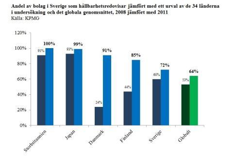 KPMG - Andel av bolag i Sverige som hållbarhetsredovisar jämfört med ett urval av de 34 länderna.