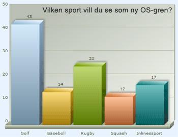 Störst stöd för golf i OS
