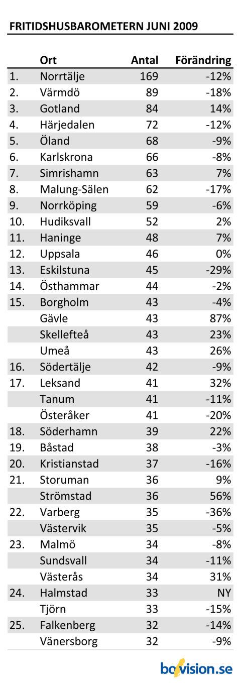 Fritidshusbarometern_Juni2009