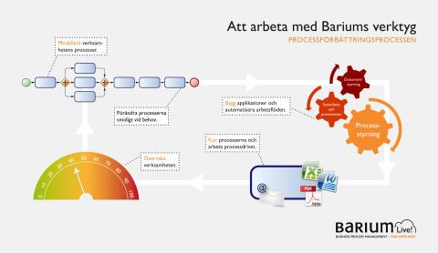 Barium Live! – processförbättringsprocessen