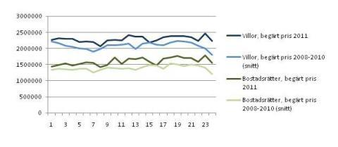 Statistik utgångspriser