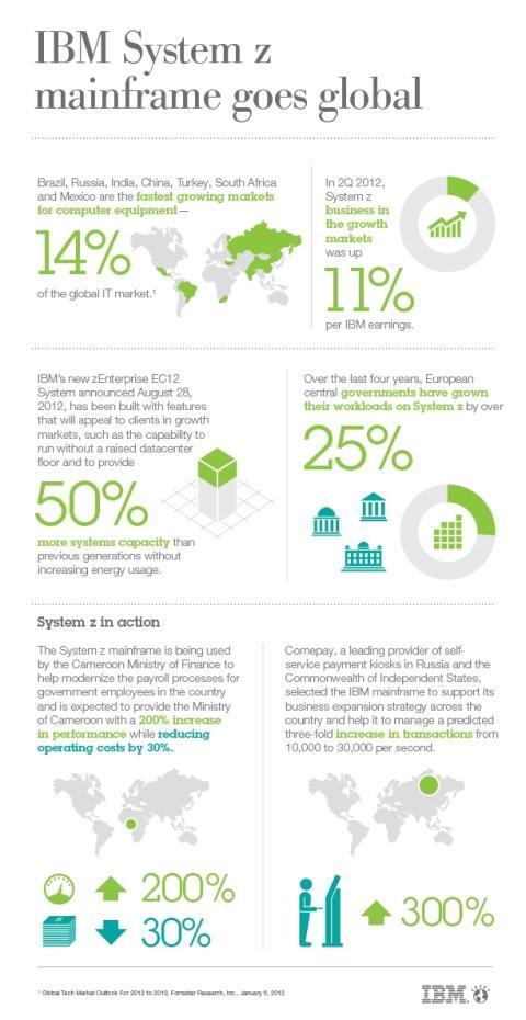 Stormaskin infographics
