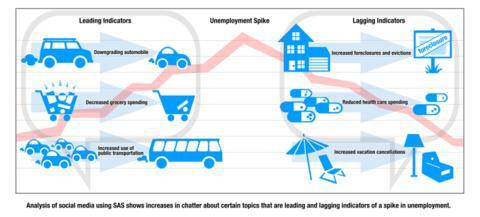 Sosiale medier som arbeidsledighetsindikator