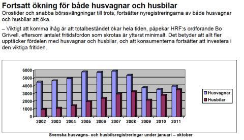 Branschstatistik från Husvagnsbranschens Riksförbund oktober månad