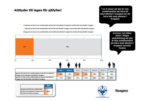 Attitydundersökning 2012 - om sjöfylleri