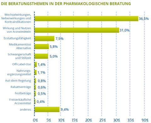 Pharmakologische Beratung