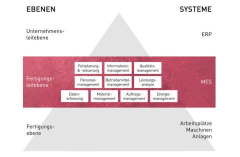 Die MES-Pyramide, Quelle: VDI, eigene Darstellung