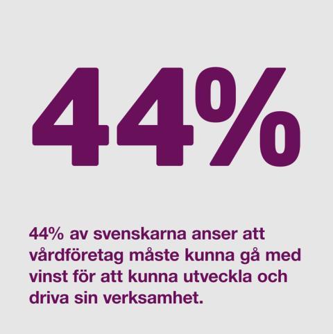Vårdföretagarnas mytkalender: Ingen vill att vårdföretag ska kunna gå med vinst (myt 18)
