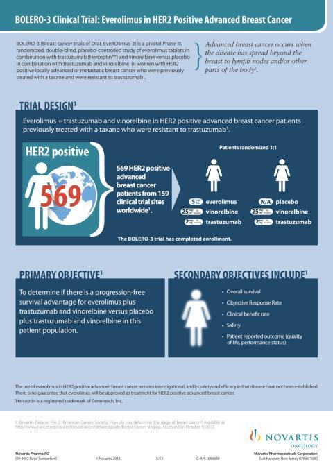 Spridd bröstcancer – fakta om BOLERO3-studien