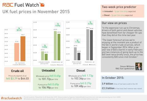 RAC Fuel Watch: November 2015 report