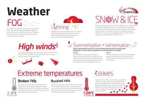 Virgin Trains - Fact Sheet - Weather