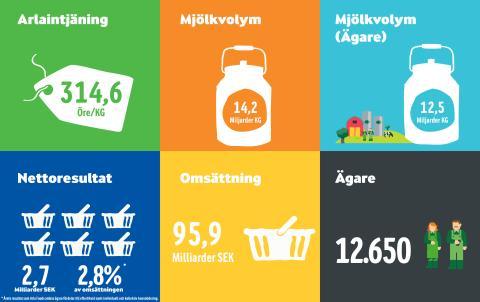 Nyckeltal Arla Foods årsresultat 2015