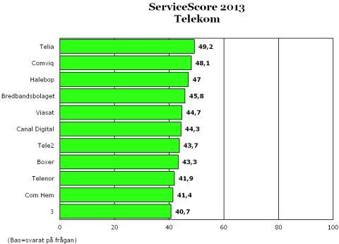 Det krävs lite för att vara bäst på service inom Telekom!