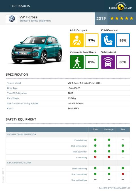 VW T-Cross Euro NCAP datasheet May 2019
