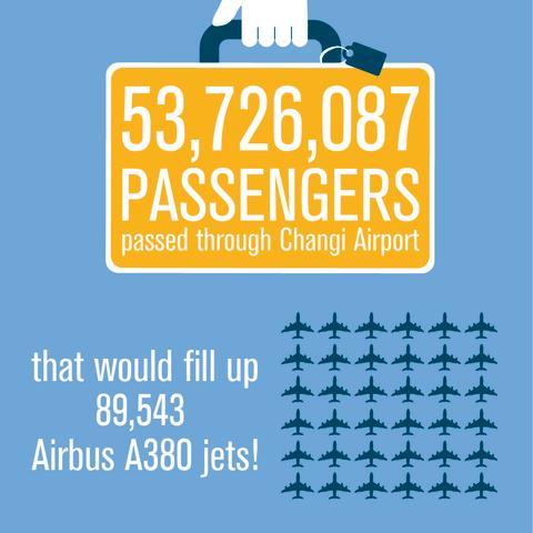 CAG Infographic - Passengers