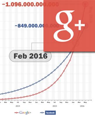 Google Plus går om Facebook. Öka Ranking & CTR med Google+ och Authorship