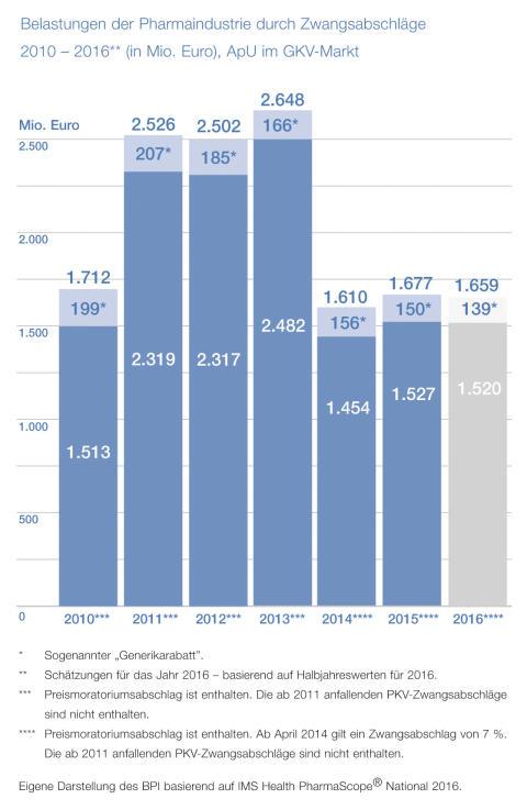 2016-11-07 BPI PM Pharma-Daten_Grafik Belastungen der Pharmaindustrie durch Zwangsabschlaege_Seite 102