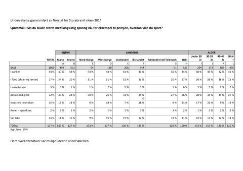 Undersøkelse om langsiktig sparing gjennomført av Norstat for Storebrand