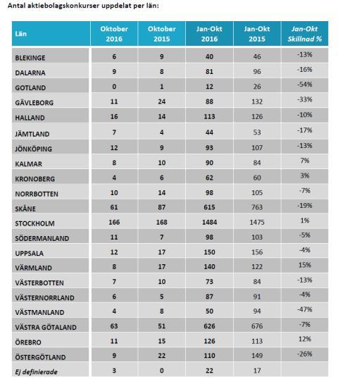 Antal aktiebolagskonkurser uppdelat per län i oktober