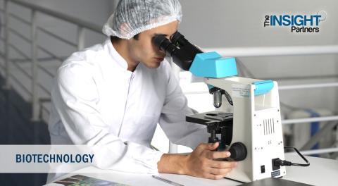 Genome Editing Market Growing at a CAGR of 17.0% till 2025 - Sangamo Therapeutics, Inc., New England Biolabs, Editas Medicine