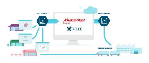 MediaMarkt Sverige i samarbete med RELEX – ska optimera försörjningskedjan