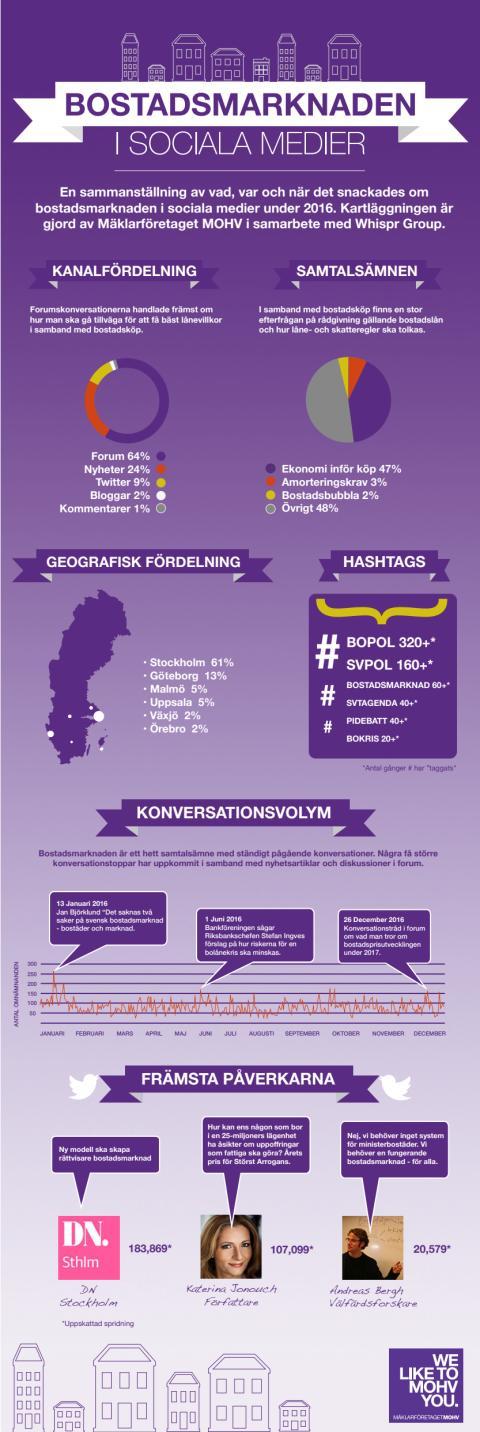 Infographics: Bostadsmarknaden 2016 i sociala medier