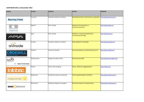 Almi listar två UIC-bolag bland 29 starka inkubatorföretag