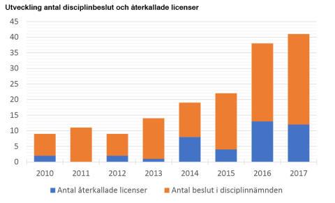Fler disciplinbeslut 2017 än någonsin på finansmarknaden