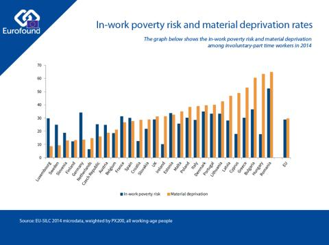 In-work poverty and material deprivation rates