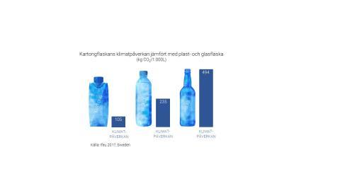 Klimatpåverkan från olika flaskor
