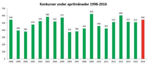 Konkurser under aprilmånader 1998-2016