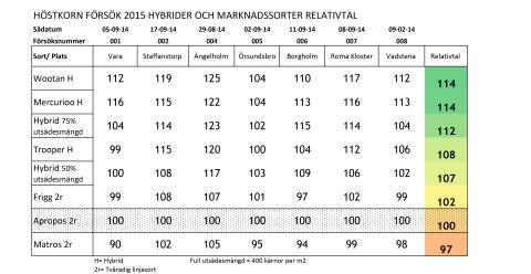 Sammanställning försök hybridhöstkorn och marknadssorter 2015 - Relativtal