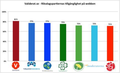 Socialdemokraterna.se i botten när Validerat.se utvärderar tillgängligheten