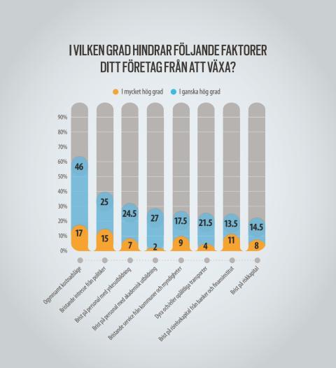 Infographic   Rapport: Industrins villkor i Västsverige
