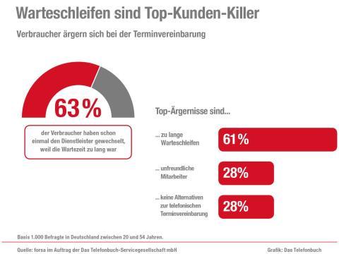 Warteschleifen sind Top-Kunden-Killer: Nachfrage nach Online-Terminbuchung nimmt deutlich zu