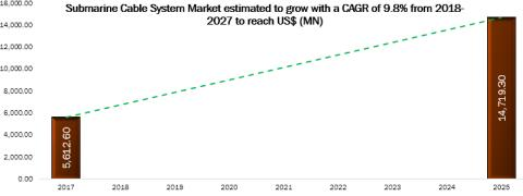 Submarine Cable System Market Business Opportunities, Application Analysis, Growth Trends, Key Players, Competitive Strategies and Forecasts, 2018 – 2027
