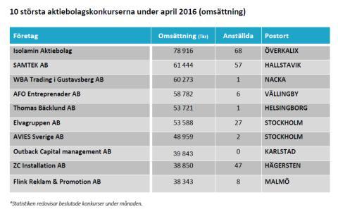 10 största aktiebolagskonkurserna under april