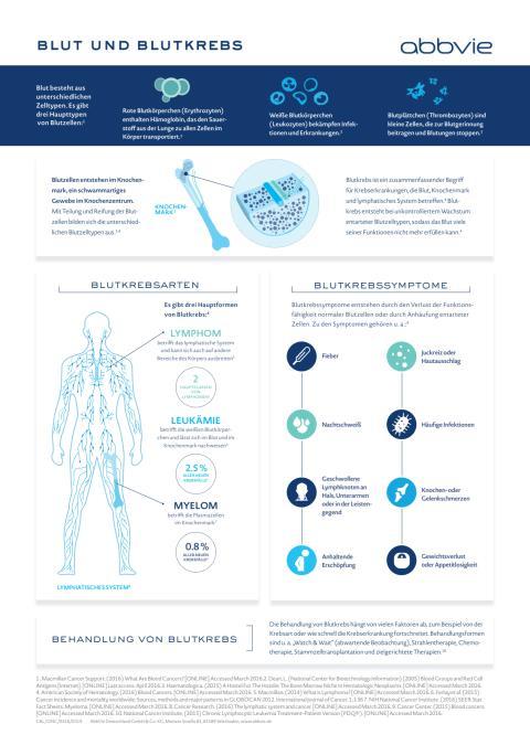 Infografik: Blut und Blutkrebs