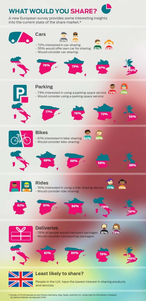 Használnád az autómat? Sok európai nyitott arra, hogy megossza autóját, otthonát, telefonját – sőt még a kutyáját is