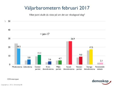 Kraftig nedgång för Moderaterna i Demoskops första väljarbarometern efter SD-utspelet